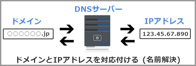 DNSサーバー基本的な仕組み