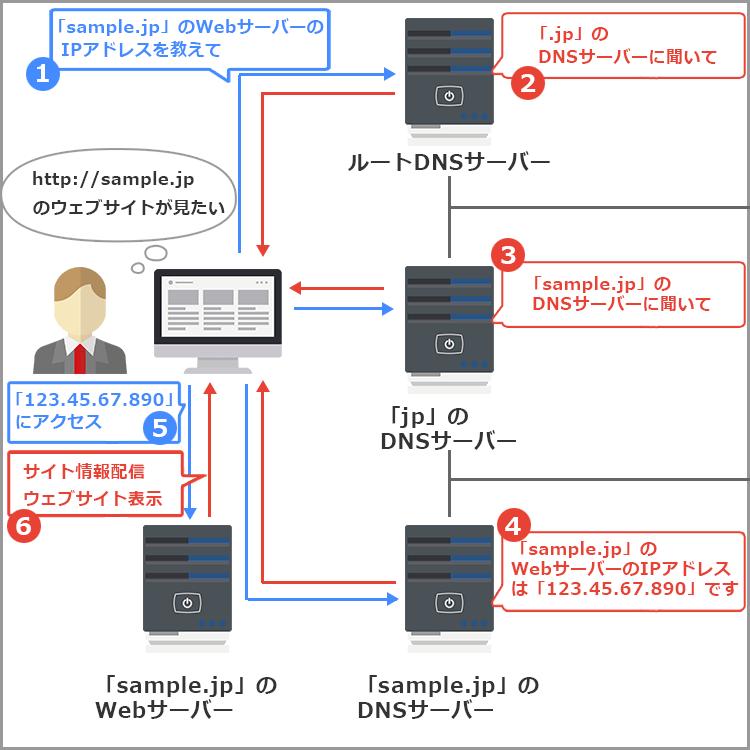 DNSサーバー 応答の仕組み