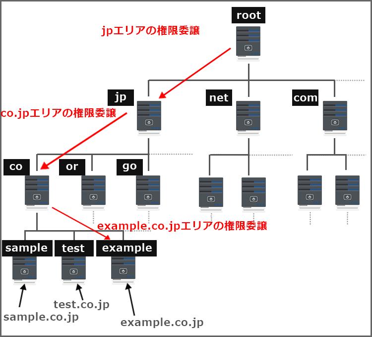 DNSサーバーツリー構造