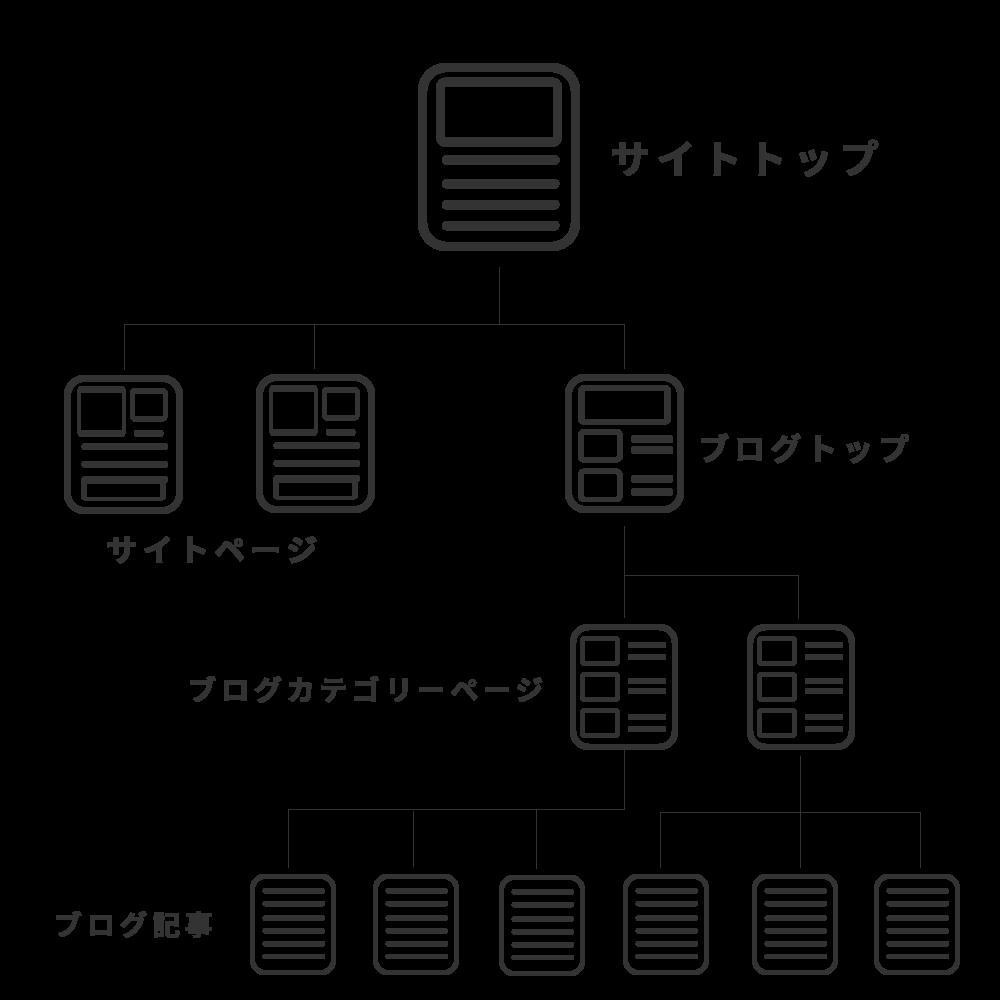 コンテンツSEO、サイト構成