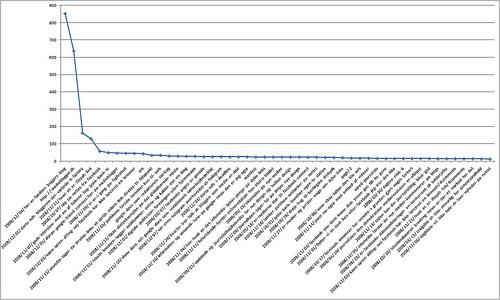 ロングテールSEOの分析結果