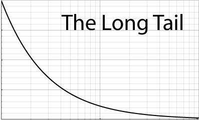 ロングテールのイメージ図