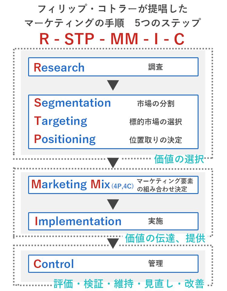 R-STP-MM-I-C 概念図