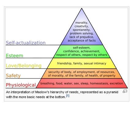 マズローの欲求段階ピラミッド