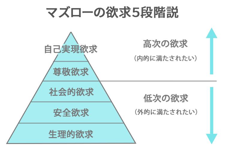 マズローの欲求階層 解説図