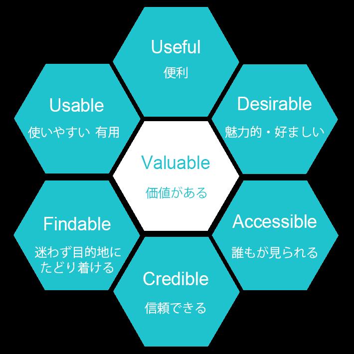 ウェブマーケティングには欠かせないUXの考え方、UIとの違い