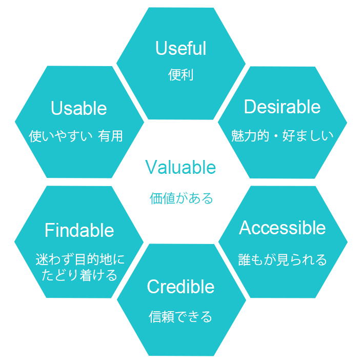 UXのハニカム構造